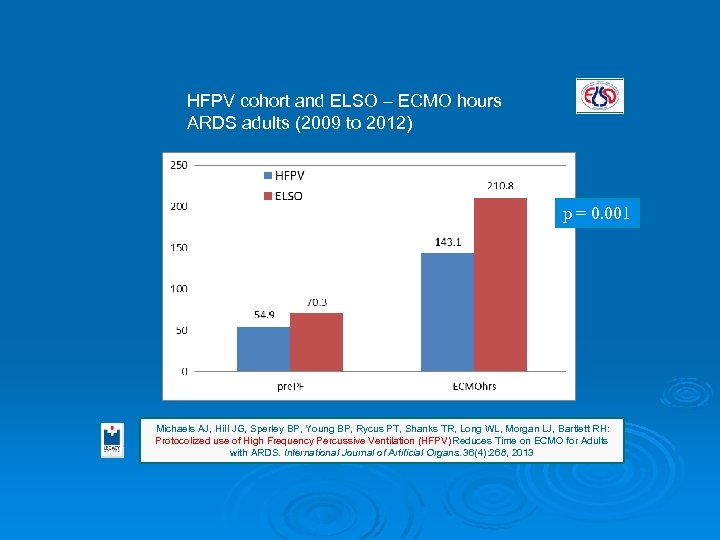 HFPV cohort and ELSO – ECMO hours ARDS adults (2009 to 2012) p =