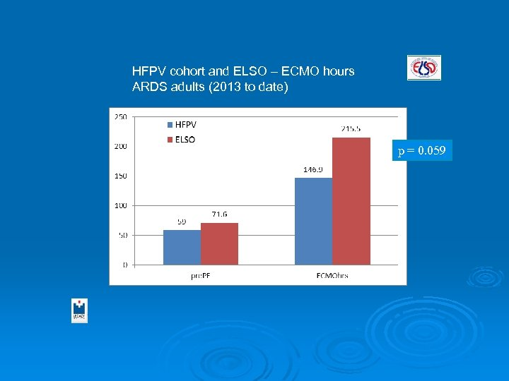 HFPV cohort and ELSO – ECMO hours ARDS adults (2013 to date) p =
