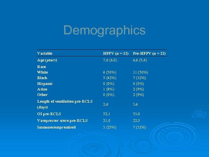 Demographics Variable HFPV (n = 12) Pre-HFPV (n = 22) Age (years) 7. 6
