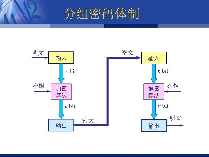 分组密码体制 明文 密文 输入 n bit 密钥 加密 算法 解密 算法 密钥 n bit