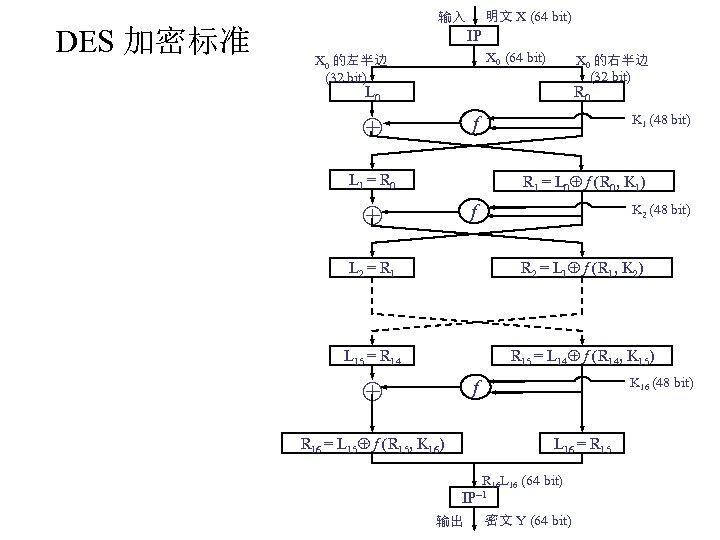 明文 X (64 bit) 输入 DES 加密标准 IP X 0 (64 bit) X 0