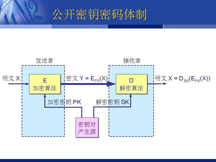 公开密钥密码体制 发送者 明文 X E 加密算法 接收者 密文 Y = EPK(X) 加密密钥 PK D