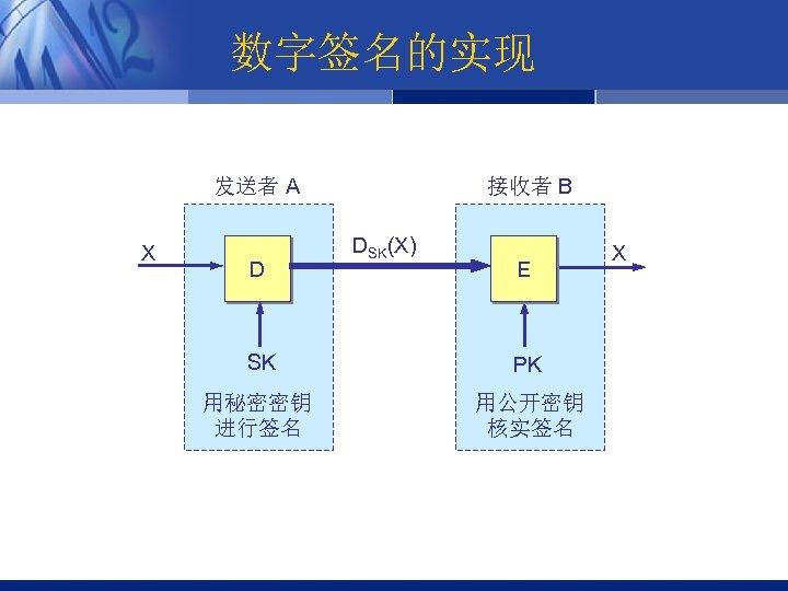 数字签名的实现 发送者 A X D 接收者 B DSK(X) E SK PK 用秘密密钥 进行签名 用公开密钥