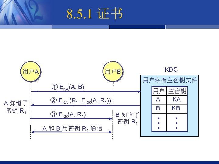 8. 5. 1 证书 用户A 用户B KDC 用户私有主密钥文件 A 知道了 密钥 R 1 ②