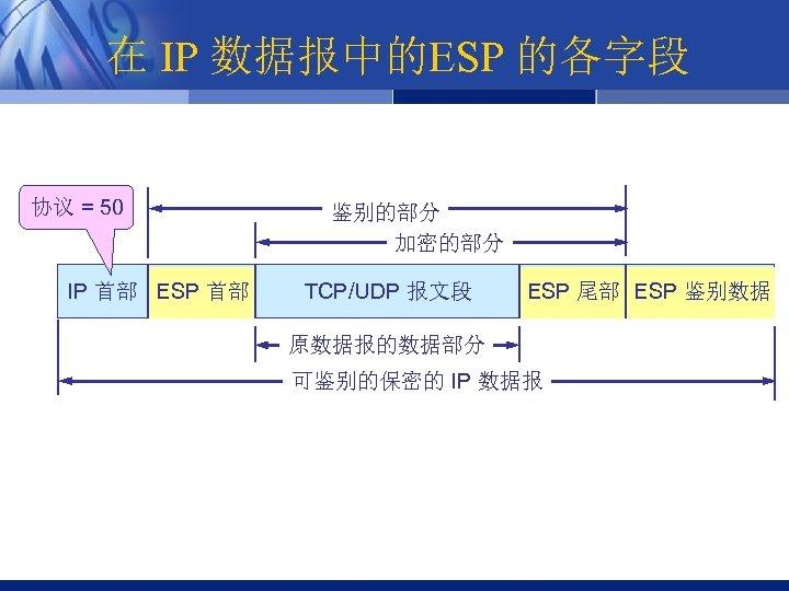 在 IP 数据报中的ESP 的各字段 协议 = 50 IP 首部 ESP 首部 鉴别的部分 加密的部分 TCP/UDP