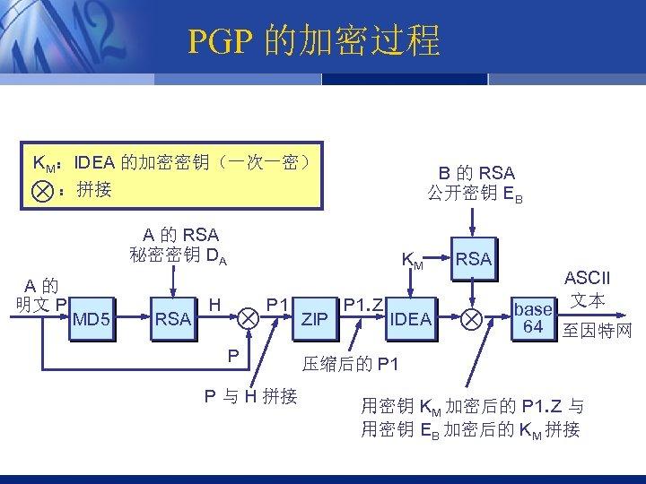 PGP 的加密过程 KM:IDEA 的加密密钥(一次一密) :拼接 B 的 RSA 公开密钥 EB A 的 RSA 秘密密钥