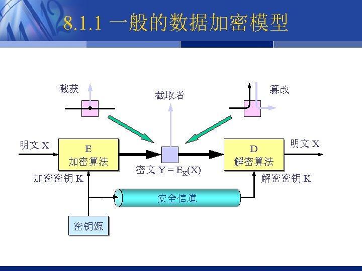 8. 1. 1 一般的数据加密模型 截获 明文 X E 加密算法 加密密钥 K 截取者 密文 Y