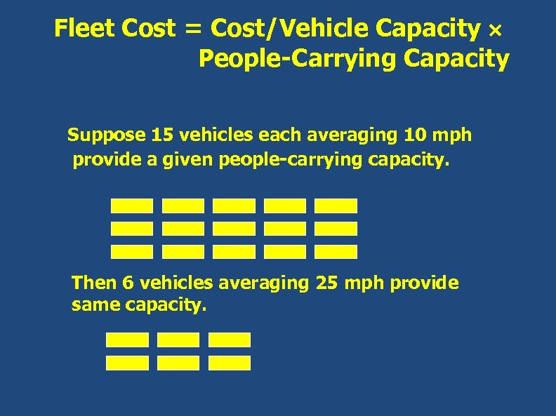 Fleet Cost = Cost/Vehicle Capacity People-Carrying Capacity Suppose 15 vehicles each averaging 10 mph