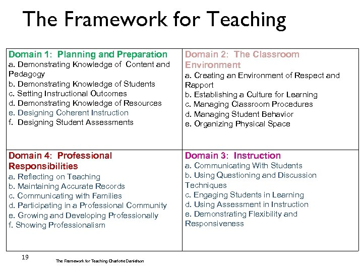 The Framework for Teaching Domain 1: Planning and Preparation a. Demonstrating Knowledge of Content