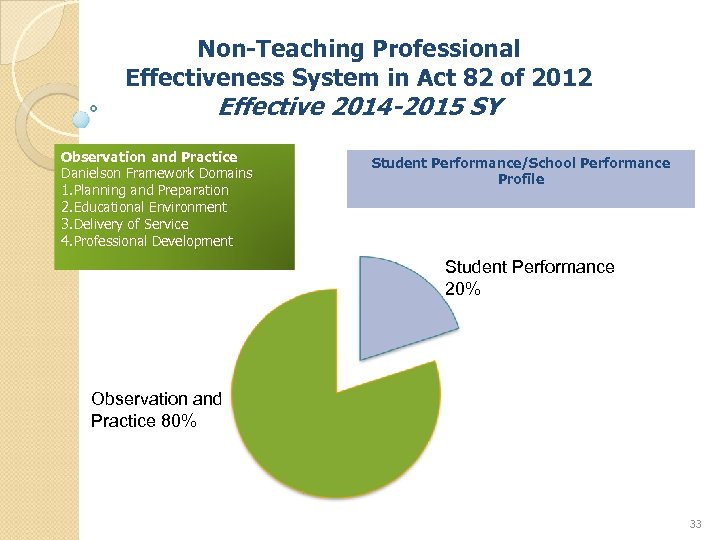 Non-Teaching Professional Effectiveness System in Act 82 of 2012 Effective 2014 -2015 SY Observation