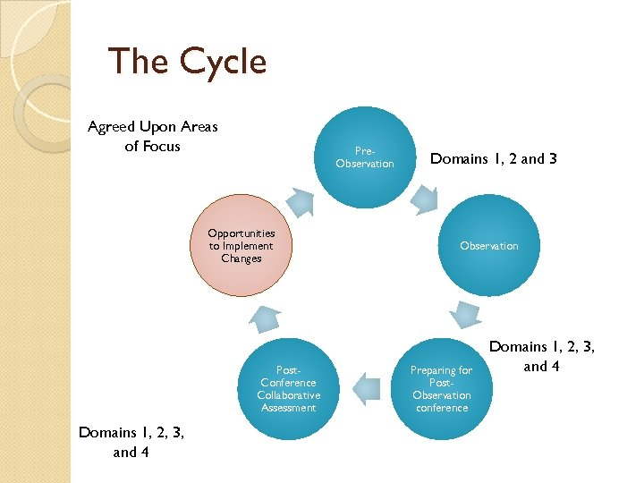 The Cycle Agreed Upon Areas of Focus Pre. Observation Opportunities to Implement Changes Post.