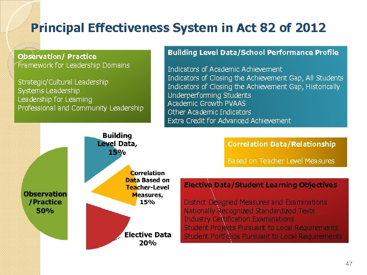 Principal Effectiveness System in Act 82 of 2012 Observation/ Practice Framework for Leadership Domains