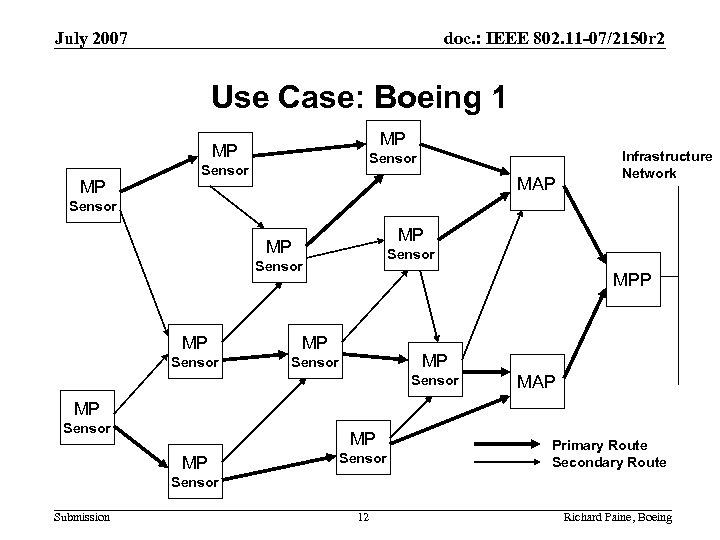 July 2007 doc. : IEEE 802. 11 -07/2150 r 2 Use Case: Boeing 1