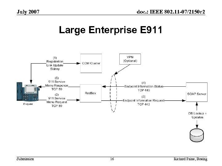 July 2007 doc. : IEEE 802. 11 -07/2150 r 2 Large Enterprise E 911