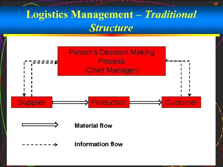 18 Logistics Management – Traditional Structure Person's Decision Making Process (Chief Manager) Supplier Production