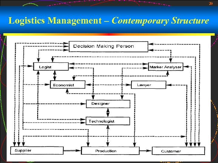 20 Logistics Management – Contemporary Structure