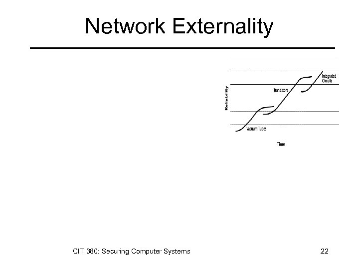 Network Externality CIT 380: Securing Computer Systems 22