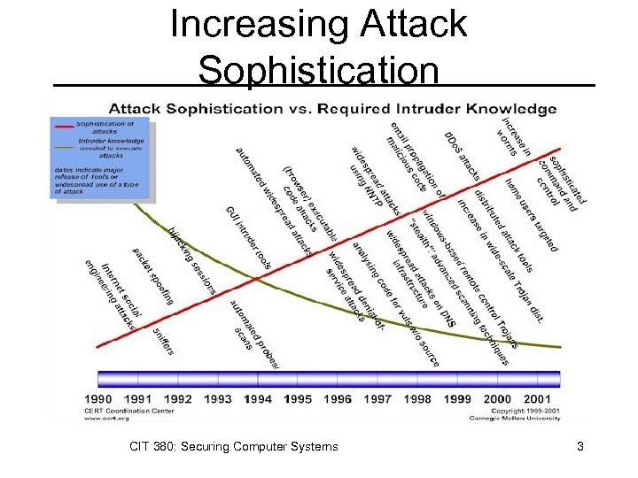 Increasing Attack Sophistication CIT 380: Securing Computer Systems 3