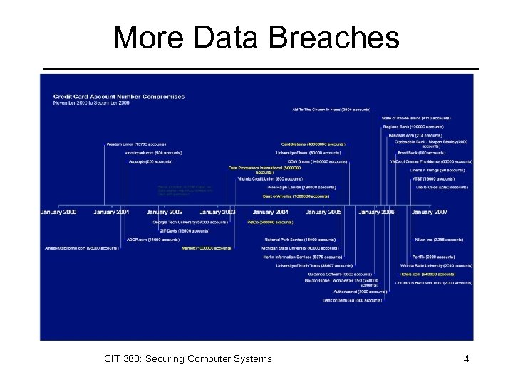 More Data Breaches CIT 380: Securing Computer Systems 4
