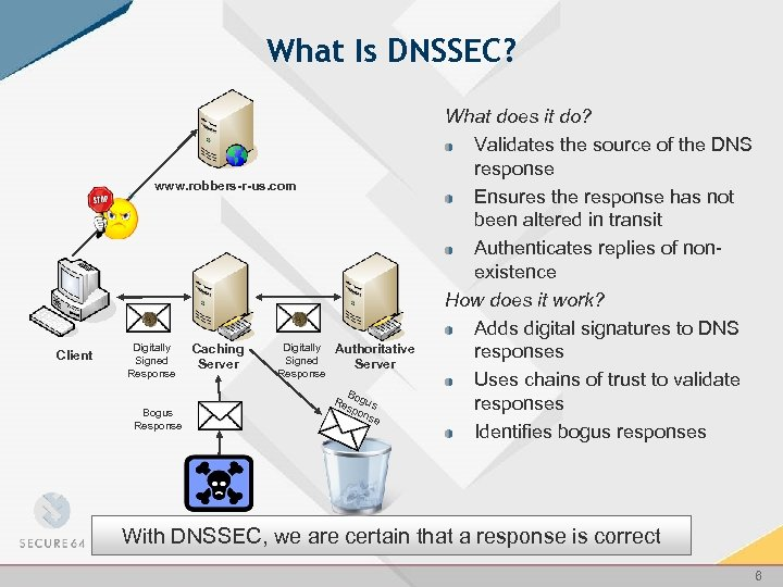 Deploying DNSSEC without Losing Your Mind Summer ESNET