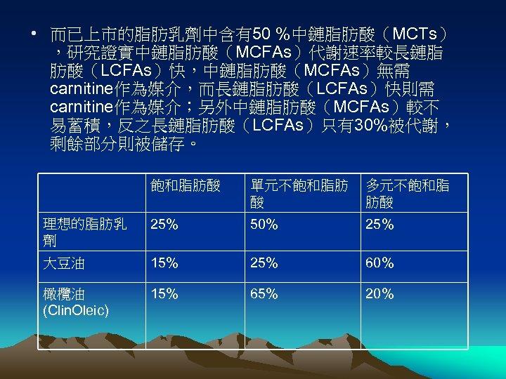 • 而已上市的脂肪乳劑中含有50 %中鏈脂肪酸(MCTs) ,研究證實中鏈脂肪酸(MCFAs)代謝速率較長鏈脂 肪酸(LCFAs)快,中鏈脂肪酸(MCFAs)無需 carnitine作為媒介,而長鏈脂肪酸(LCFAs)快則需 carnitine作為媒介;另外中鏈脂肪酸(MCFAs)較不 易蓄積,反之長鏈脂肪酸(LCFAs)只有30%被代謝, 剩餘部分則被儲存。 飽和脂肪酸 單元不飽和脂肪 酸 多元不飽和脂
