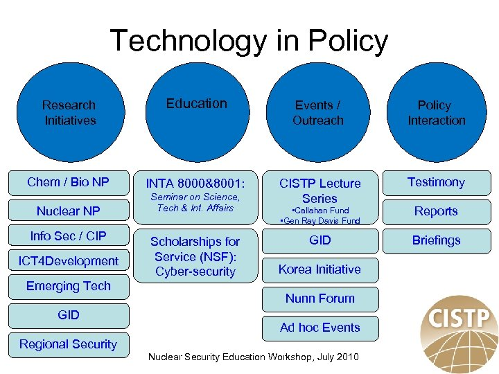 Technology in Policy Research Initiatives Education Events / Outreach Policy Interaction Chem / Bio