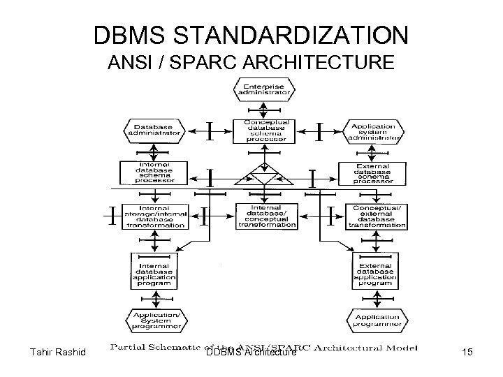 DBMS STANDARDIZATION ANSI / SPARC ARCHITECTURE Tahir Rashid DDBMS Architecture 15