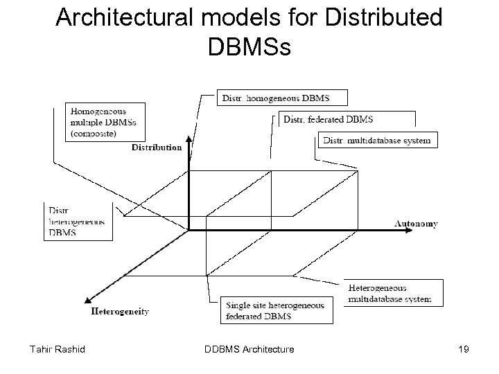 Architectural models for Distributed DBMSs Tahir Rashid DDBMS Architecture 19