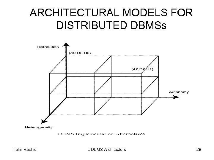 ARCHITECTURAL MODELS FOR DISTRIBUTED DBMSs Tahir Rashid DDBMS Architecture 29