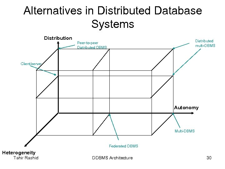 Alternatives in Distributed Database Systems Distribution Distributed multi-DBMS Peer-to-peer Distributed DBMS Client/server Autonomy Multi-DBMS