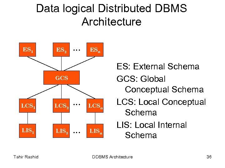 Data logical Distributed DBMS Architecture ES 1 ES 2 . . . ESn GCS