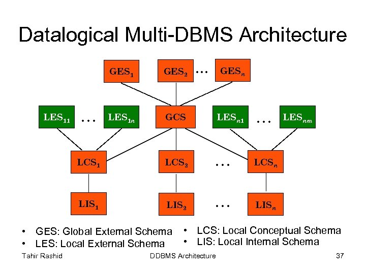 Datalogical Multi-DBMS Architecture. . . GESn GES 1 LES 1 n GCS LESn 1