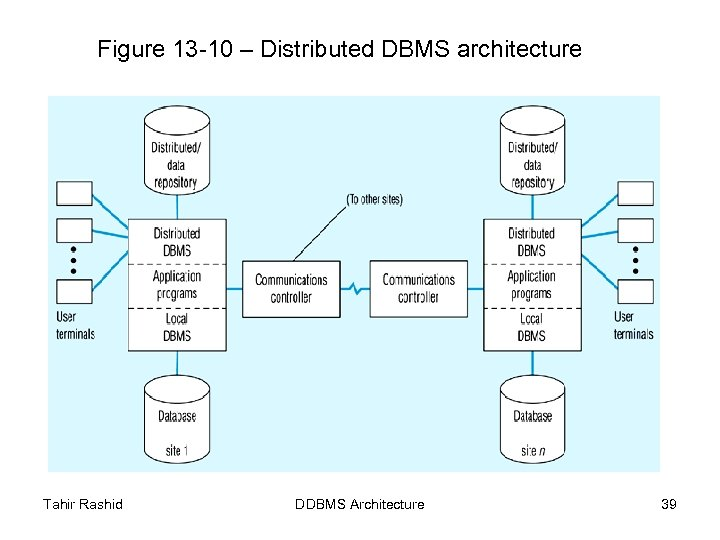 Figure 13 -10 – Distributed DBMS architecture Tahir Rashid DDBMS Architecture 39