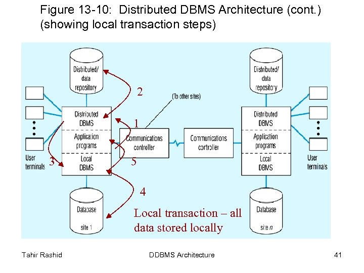 Figure 13 -10: Distributed DBMS Architecture (cont. ) (showing local transaction steps) 2 1