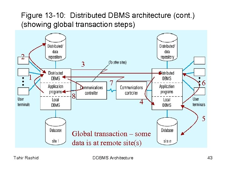 Figure 13 -10: Distributed DBMS architecture (cont. ) (showing global transaction steps) 2 3