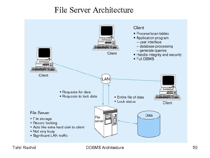 File Server Architecture Tahir Rashid DDBMS Architecture 50