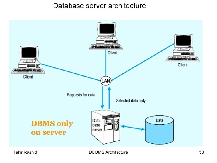 Database server architecture DBMS only on server Tahir Rashid DDBMS Architecture 53