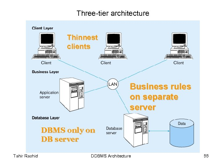 Three-tier architecture Thinnest clients Business rules on separate server DBMS only on DB server