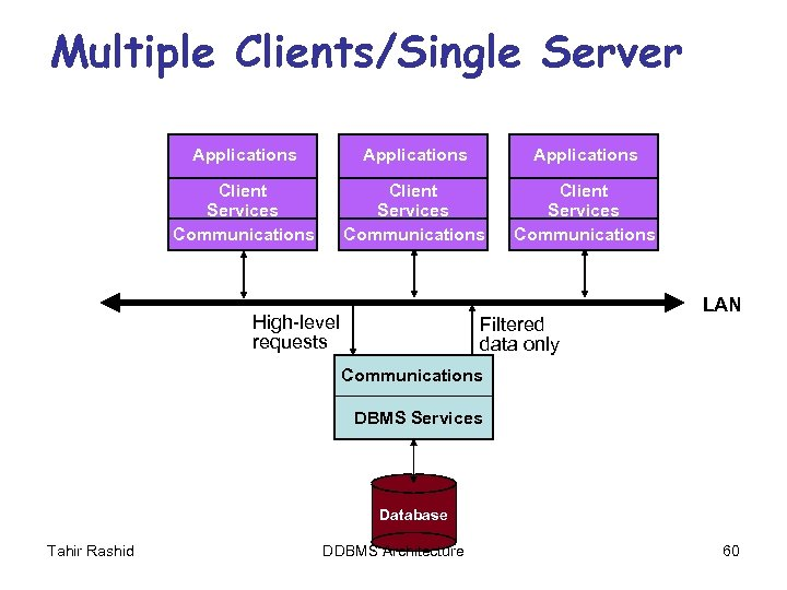 Multiple Clients/Single Server Applications Client Services Communications High-level requests Filtered data only LAN Communications
