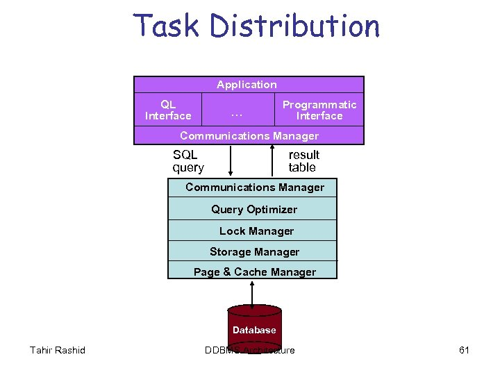 Task Distribution Application QL Interface … Programmatic Interface Communications Manager SQL query result table
