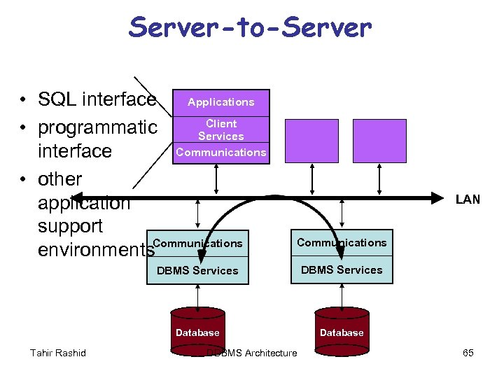 Server-to-Server • SQL interface Applications Client • programmatic Services Communications interface • other application