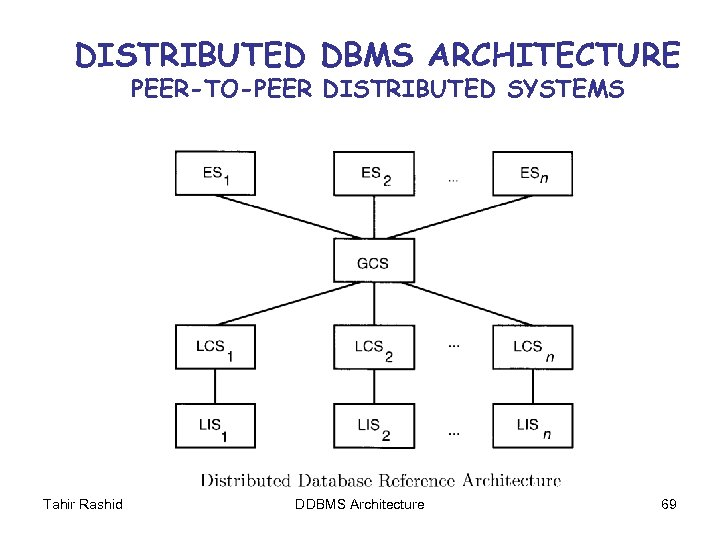 DISTRIBUTED DBMS ARCHITECTURE PEER-TO-PEER DISTRIBUTED SYSTEMS Tahir Rashid DDBMS Architecture 69