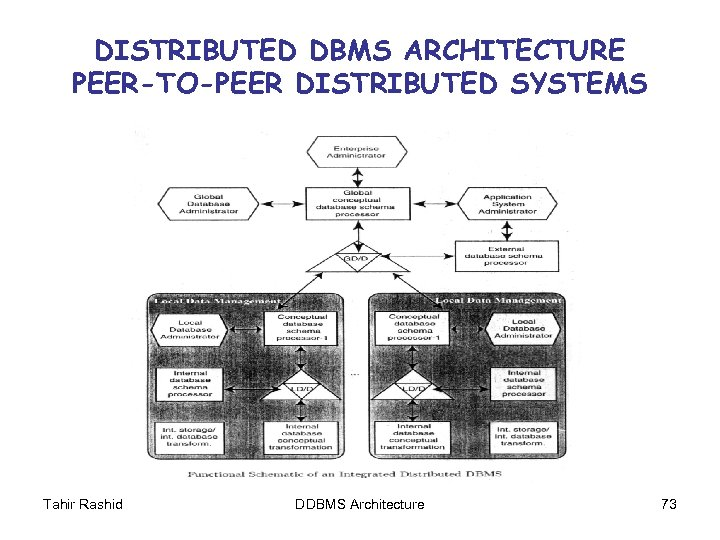 DISTRIBUTED DBMS ARCHITECTURE PEER-TO-PEER DISTRIBUTED SYSTEMS Tahir Rashid DDBMS Architecture 73