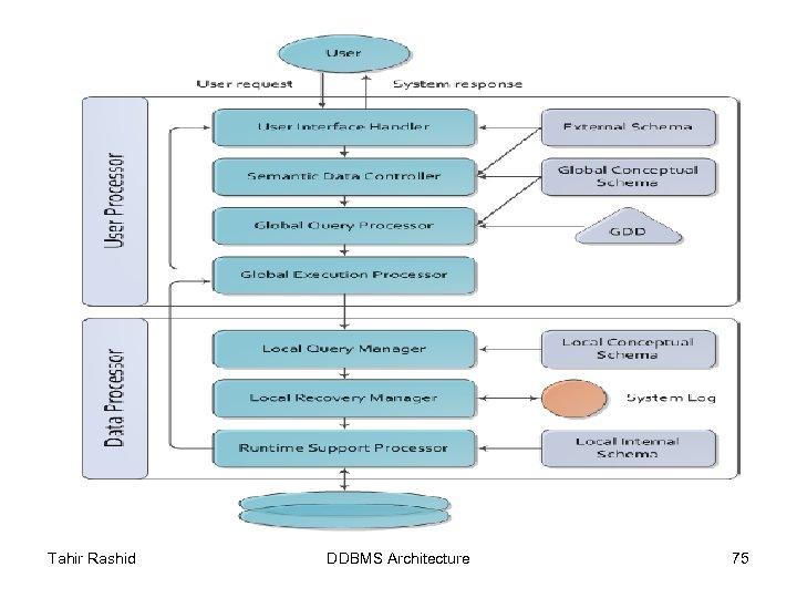 Tahir Rashid DDBMS Architecture 75