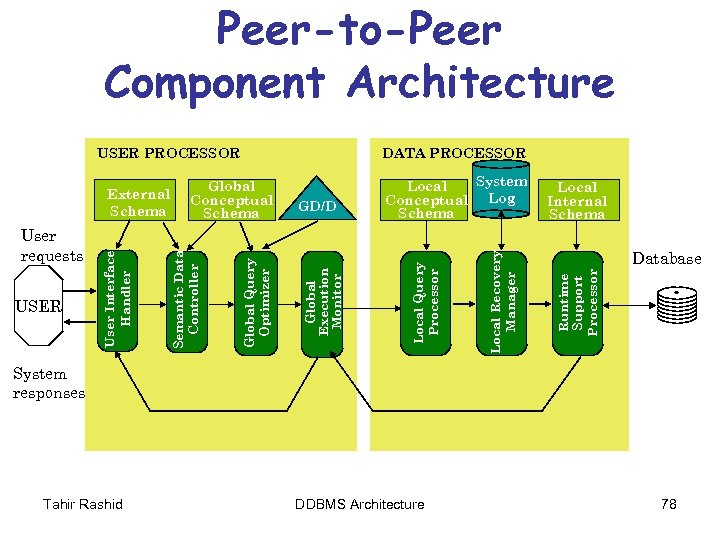 Peer-to-Peer Component Architecture Local Internal Schema Database Runtime Support Processor System Local Conceptual Log