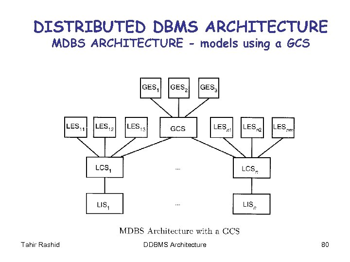 DISTRIBUTED DBMS ARCHITECTURE MDBS ARCHITECTURE - models using a GCS Tahir Rashid DDBMS Architecture