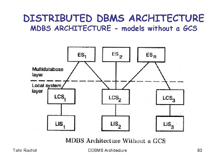 DISTRIBUTED DBMS ARCHITECTURE MDBS ARCHITECTURE - models without a GCS Tahir Rashid DDBMS Architecture