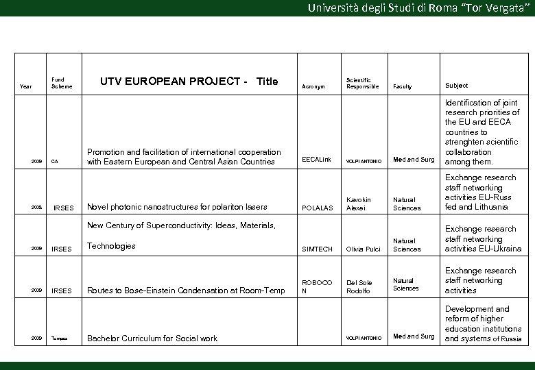 """Università degli Studi di Roma """"Tor Vergata"""" Fund Scheme Year 2009 2008 CA IRSES"""