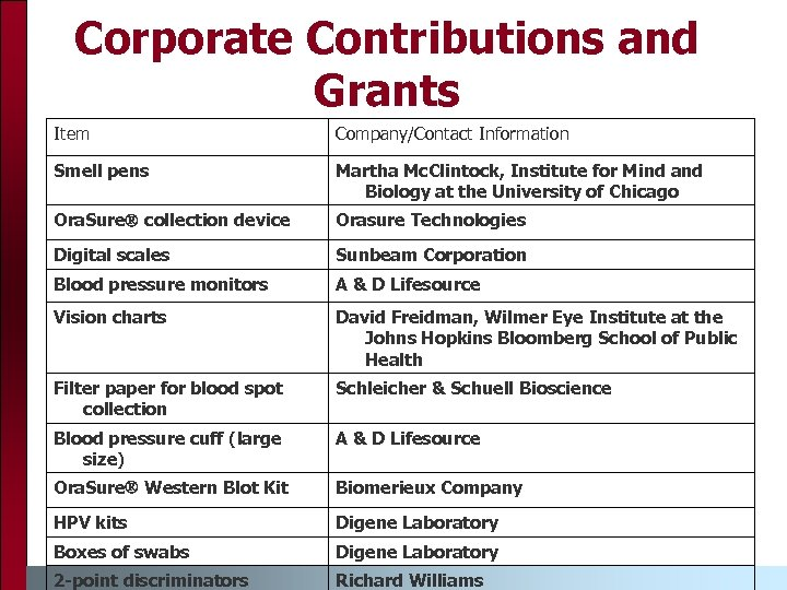 Corporate Contributions and Grants Item Company/Contact Information Smell pens Martha Mc. Clintock, Institute for