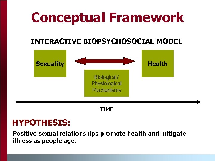 Conceptual Framework INTERACTIVE BIOPSYCHOSOCIAL MODEL Sexuality Health Biological/ Physiological Mechanisms TIME HYPOTHESIS: Positive sexual